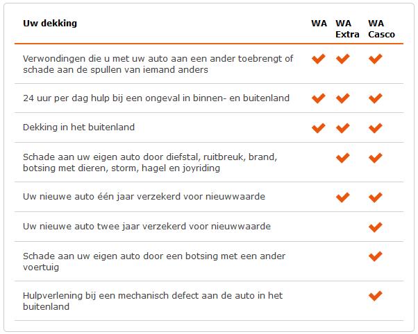 nationale nederlanden dekkingen autoverzekering